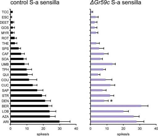 Electrophysiological response profiles of wCS control S-a sensilla and ΔGr59c S-a sensilla.Response to DEN is reduced in ΔGr59c mutant S-a sensilla (p ≤ 0.0001, n ≥ 12).DOI:http://dx.doi.org/10.7554/eLife.11181.013