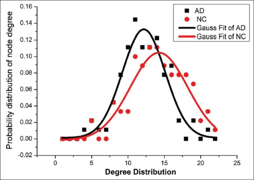 The degree distribution of Alzheimer's disease group (black curve) and control group (red curve) after Gaussian function curve-fitting.
