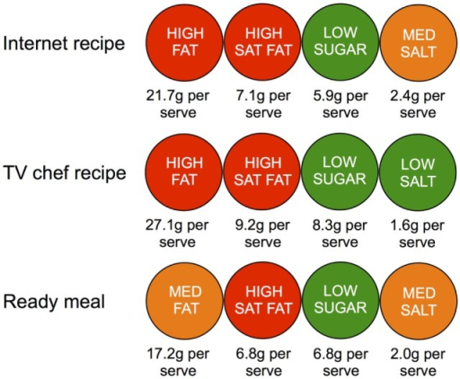 Simulated front of package labels for an average Internet recipe created by a user in Allrecipes.com, recipe created by a television chef and an own brand supermarket ready meal, based on guidelines from the FSA.
