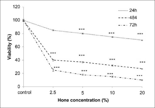 Effect of honey extract on cell viability of ACHN cells. Cells were treated with different concentrations of honey extract for 24, 48, and 72 h. Viability was quantitated by MTT assay. Results are mean ± SEM. The asterisks (***P < 0.001) are indicator of statistical difference obtained separately at different time points compared with their controls