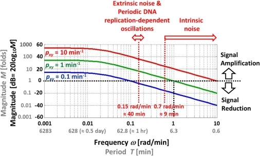 Bode plot of simple gene regulationere are three plo open i bode plot of simple gene regulationere are three plots with py 002 min ccuart Choice Image