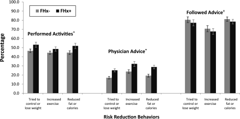 Behavior risk reduction profile of adults without diabetes by family history of diabetes, NHANES 2005–2008. *P < 0.01 for each comparison of FHx− and FHx+ participants within each behavior category. †Individuals who reported both receiving physician advice and performing the specified activity in the past 12 months; P ≥ 0.15 for each comparison of FHx− and FHx+ participants within each behavior category.