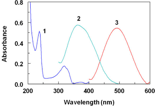 Absorption spectra of CIN against water (1), NQS against water (2), and their reaction product against reagent blank (3).