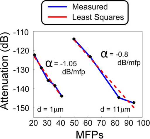Detected power relative to illumination power for both bead sizes as a function of mean free paths into the scattering media. Least squares fits to the attenuation verses mean free scattering events yield attenuation coefficients for multiply scattered photons of −1.05 and −0.8 dB/mfp for 1 and 11 μm microspheres respectively, significantly less than the 4.34 dB/mfp for ballistic attenuation.