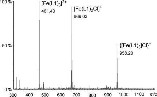 ESI-MS spectrum of ligand L1 with FeCl2 in acetonitrile (metal ion concentration=50 μm).