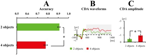 Results of Experiments 3.The mean accuracy (A), CDA waveforms (B), and averaged CDA amplitudes of the tested time window (C) for remembering the blur objects. Error bars in Fig. 7A and 7C denote standard error. The CDA is a difference wave, constructed by subtracting the ipsilateral from the contralateral activity according to the cued hemifield. *indicates the difference between the two conditions was significant; whereas n.s. indicates the difference between the two conditions was non-significant. Grey areas of the CDA waveforms denote the tested time window.