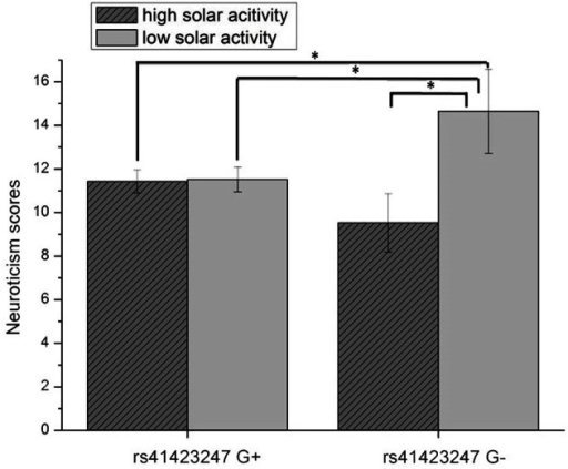 Interaction effect of rs41423247 (G±) by solar activity in the first trimester (high/low) on neuroticism (means and SEM are presented; *p < 0.05).