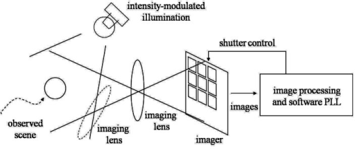 Conceptual diagram of the illumination-based camera synchronization system.