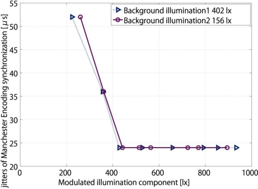 Jitters of different modulated ratio in total illumination of Manchester Encoding synchronization.