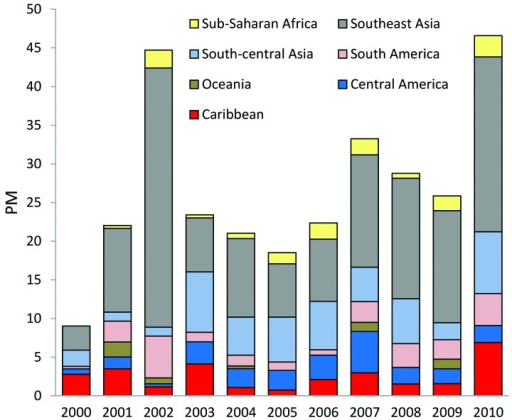 Proportionate morbidity (PM) for dengue (no. dengue cases/1,000 returned GeoSentinel patients) by region, 2000–2010.