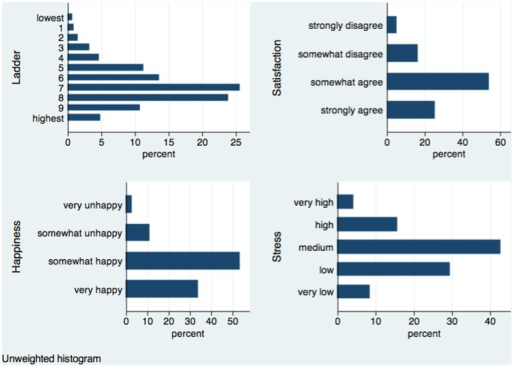 Distribution: Subjective well-being and stress in the Happiness Monitor survey.