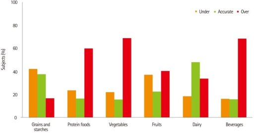 Estimation of the energy content of one portion size of foods according to the food groups.