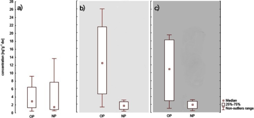 Seasonal changes in 4-nonylphenol (NP) and 4-tert-octylphenol (OP) in sediments from coastal stations ST3, ST4, ST5, ST7 in a spring, b summer and c autumn