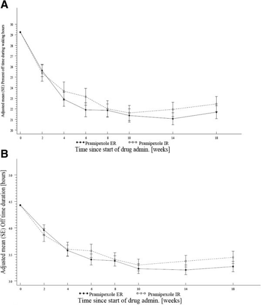Reduction of 'off'-time in advanced PD patients. (A) Adjusted mean change in the percentage of 'off'-time over time in patients with advanced Parkinson disease (PD), full analysis set (FAS) (last observation carried forward, LOCF); (B) Adjusted mean duration (±SE) of 'off'-time. For A and B: No difference was observed in the adjusted mean percentage 'off'-time or duration between the two arms at any study visit (ANCOVA).