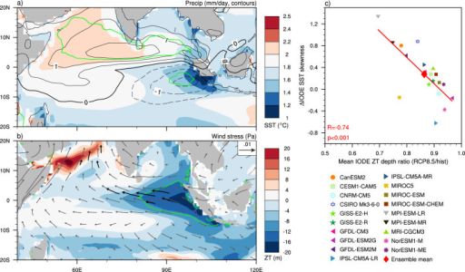 Mean state change over the tropical Indian Ocean.(a) Map showing the multi-model ensemble mean SON change (RCP8.5 minus historical) in SST (colours) and precipitation (contours, negative values are dashed). The green contours mark where the change in precipitation is significant at the 95% confidence level. The change in SST is significant everywhere at the 95% confidence level. (b) As in (a) but for thermocline depth (ZT, colours) and wind stress (vectors). Black vectors are where the zonal or meridional wind stress change is significant at the 95% confidence level. The green contours show where the ZT change is significant at the 95% confidence level. The significance for (a) and (b) is calculated using Student's two tailed t-test. (c) Scatter plot showing the relationship between the change in IODE SST skewness (RCP8.5 minus historical) and the ratio of mean thermocline depth for the RCP8.5 and historical simulations. All maps and plots were generated in NCL.