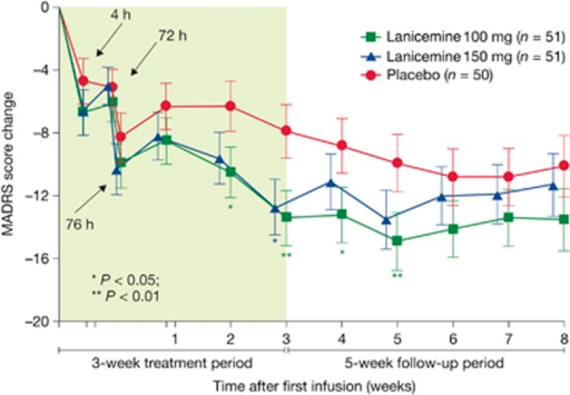 Montgomery Åsberg Depression rating Scale (MADRS) score change at prespecified time points during the 3-week treatment and 5-week follow-up period in lanicemine 100 mg, lanicemine 150 mg and placebo groups (intent-to-treat (ITT), last observation carried forward (LOCF)) (phase IIB study, study 9).