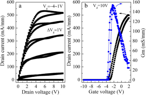 Current-voltage characteristics (a) and transfer characteristics (b) of the self-aligned gated AlGaN/GaN HFETs. The blue line is the Gm, and the black one is the drain current.