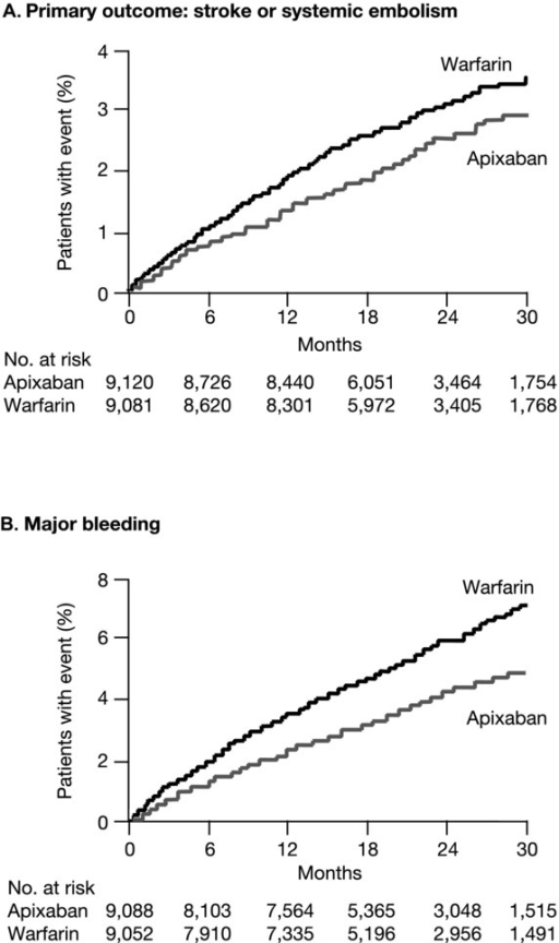 Kaplan–Meier curves for the primary efficacy and safety outcomes in the phase III warfarin-controlled trial of apixaban for stroke prevention in atrial prevention (ARISTOTLE trial). The primary efficacy outcome (Panel A) was stroke or systemic embolism. The primary safety outcome (Panel B) was major bleeding, as defined according to the criteria of the ISTH. Modified, with permission, from Granger et al.29