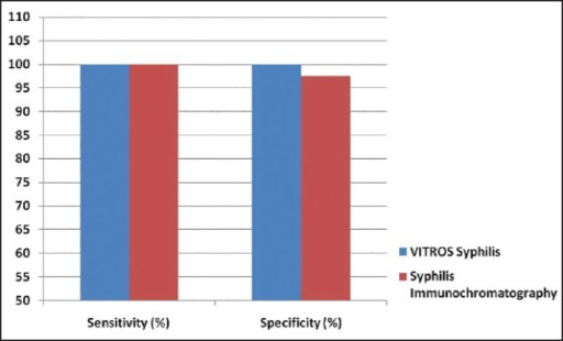 The sensitivity and specificity of VITROS® syphilis Treponema pallidum agglutination assay and syphilis immunochromatography assay based on sample comparison data