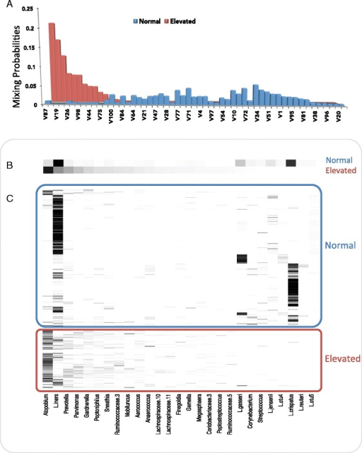 "Posterior distribution and composition of microbial assemblages with respect to ""normal"" and ""elevated"" Nugent scores in asymptomatic human females. Distributions were inferred from the vaginal microbiomes of 32 individuals collected over a 16-week period [26]. (A) Mixing probabilities for the assemblages comprising 95% of the posterior distribution for ""normal"" and ""elevated"" Nugent scores. ""Normal"" was defined by a Nugent score of 0 to 3, and 47 assemblages were responsible for 95% of their posterior distribution. ""Elevated"" was defined by a Nugent score >4, and 12 assemblages were responsible for 95% of their posterior distribution. As five assemblages were shared between these two distributions, there are a total of 54 assemblages in this plot. (B) Relative magnitude of the mixing probabilities of 27 OTUs (identity is indicated along the x-axis of part (C) marginalized over the 54 assemblages in part (A). Note that 14 OTUs accounted for 95% of the posterior density (PD) of the ""normal"" Nugent score category and 19 OTUs accounted for 95% of the PD of the ""elevated"" Nugent score category. As six OTUs were shared between these two distributions, there are mixing probabilities for a total of 27 unique OTUs in this plot. (C) Empirical relative abundance of the 27 OTUs in the 484 training samples. OTU identity is given along the x-axis. Each row represents an individual sample."