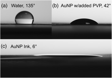 Images showing the contact angles of inks and for comparison, water. Images showing contact angles for (a) water, (b) AuNP ink + 0.5 g PVP and (c) AuNP ink, after drop casting onto printed carbon substrates. The images show contact angles of (a) 135°, (b) 42°, and (c) 6°, respectively, showing improved wetting by the AuNP ink.