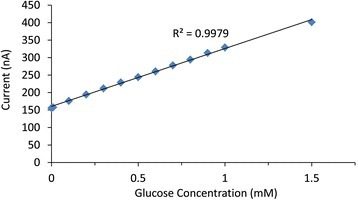 Calibration curve for the polyimide-carbon-AuNP-GOx electrode responding to glucose. Plot of steady state current against concentration of glucose taken from the chronoamperometric data for a polyimide-carbon-AuNP-GOx electrode. The graph shows the linear response of the electrode for glucose additions up to 1.5 mM.