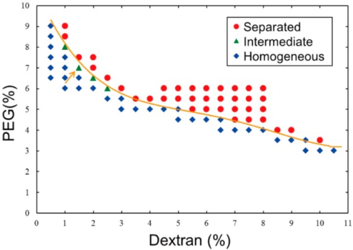 Phase diagram of an aqueous two-phase system (ATPS) composed of dextran/polyethylene glycol (PEG) at 23 °C. Data were obtained experimentally based on the phase segregation of mixtures with various concentrations of the two polymers. The behavior at each point is described as separated (red circle), intermediate (green triangle), or homogeneous (blue diamond). A line is drawn to show a boundary that was experimentally determined here for convenience. The condition indicated by an arrow (1.5% dextran, 7% PEG) was used in experiments shown in the subsequent figures.