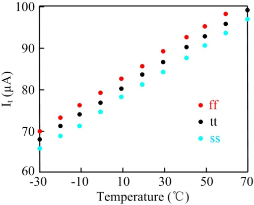 Simulation results of current vs. temperature on different process corners.
