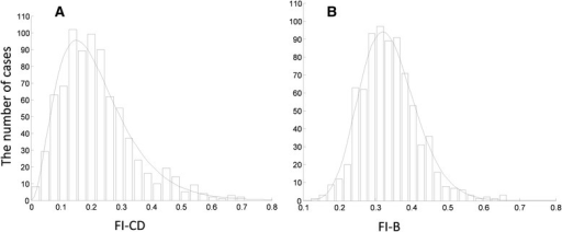Histograms of the a Clinical Deficit Frailty Index (FI-CD) and b Biomarker Frailty Index (FI-B), and the best fit gamma density functions (solid lines) with the parameters of shape and scale 18.77 and 0.02 for FI-CD and 3.24 and 0.07 for FI-B, respectively