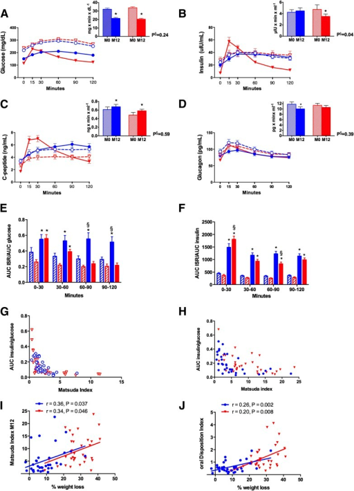 Glucostatic And Pancreatic Hormone Changes Changes In Open I