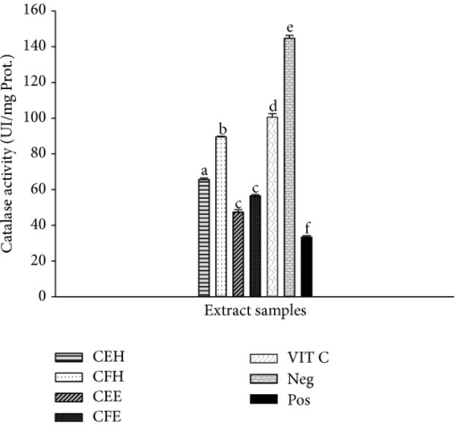 Protective properties of plant extracts on catalase activity. Values are expressed as mean ± SD of three replicates. The values affected with different letter are significantly different at p < 0.05; CEH: T. tetraptera hydroethanolic extract (bark); CFH: T. tetraptera hydroethanolic extract (fruit); CEE: T. tetraptera ethanolic extract (bark); CFE: T. tetraptera ethanolic extract (fruit); VIT C = vitamin C; Pos. control: oxidant (positive) control. Neg. control: normal (negative) control.