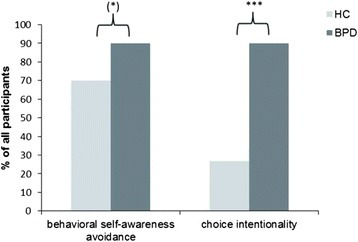Behavioral Results. Results on the behavioral self-awareness avoidance reflected by the percentages of subjects choosing the chair not facing the mirror and the reported intentionality of this choice. BPD = borderline personality disorder, HC = healthy control participants