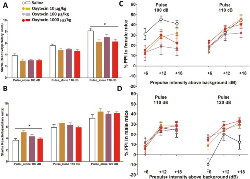 PPI test.(A) Oxytocin attenuated the baseline startle response to 120dB pulse in female mice. (B) Oxytocin increased the baseline startle response to 100dB pulse in male mice. (C) 100 μg/kg oxytocin attenuated PPI in females. (D) All doses of oxytocin improved PPI in males. Error bars refer to ± SEM.