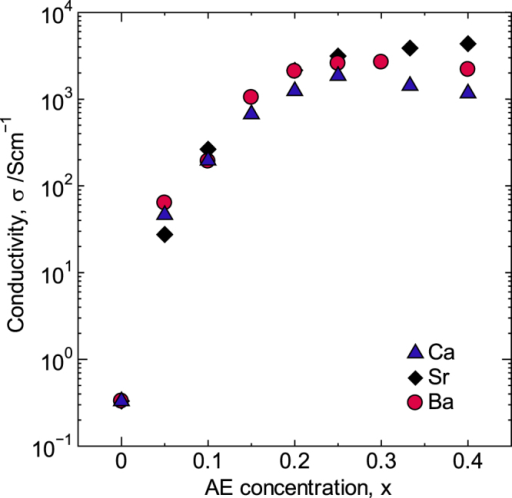 Electrical conductivity of La1−xAExCoO3 at R.T. Reproduced from [6] by permission of The Royal Society of Chemistry.