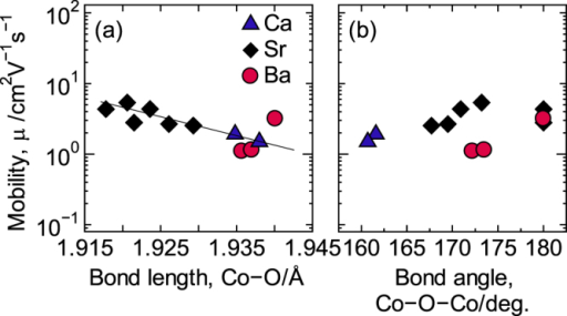 The dependence of the mobility to (a) the Co−O bond angle and (b) the Co−O−Co bond angle. Reproduced from [6] by permission of The Royal Society of Chemistry.