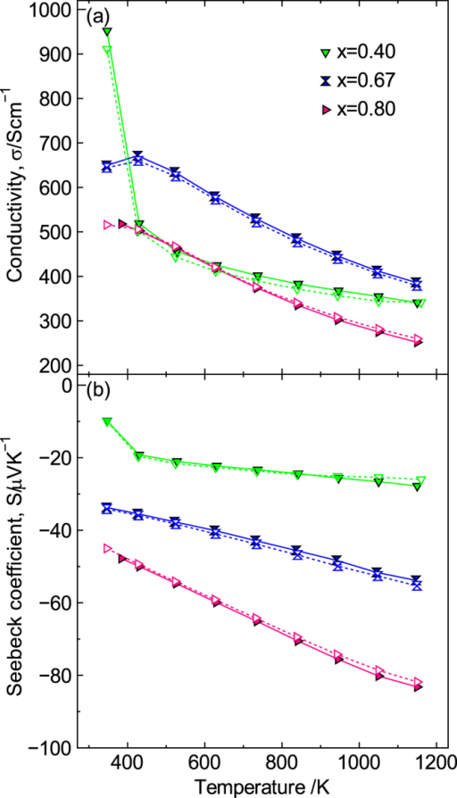 Stability of La1−xSrxMnO3±δ (x = 0.40, 0.67, 0.80). (a) Conductivity and (b) Seebeck coefficient. The solid line and symbols are before annealing in air at 1273 K for 100 h; the dotted line and open symbols are after annealing at 1273 K for 100 h. Reproduced from [9] by permission of The Royal Society of Chemistry.