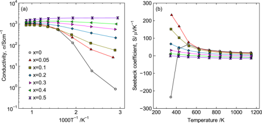 Temperature dependence of (a) electrical conductivity, σ, and (b) Seebeck coefficient, S, for LaCo1−xNixO3±δ. Reprinted with permission from [8]. Copyright © 2012 American Chemical Society.
