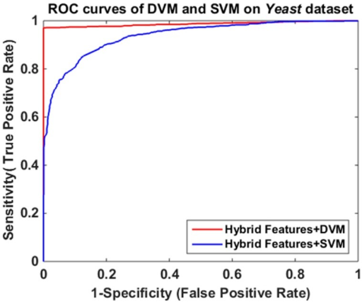 Comparison of receiver operating characteristic (ROC) curves between discriminative vector machine (DVM) and support vector machine (SVM) on Yeast dataset.