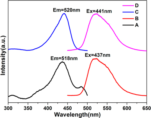 The excitation (A) and emission (B) spectra of 5-FAM and the excitation (C) and emission (D) spectra of ZIF-8/5-FU@FA-CHI-5-FAM.