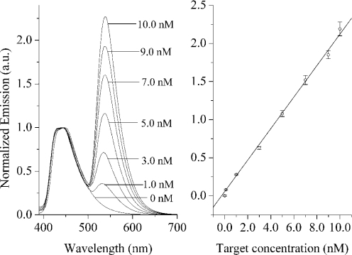 Left panel: normalized fluorescence spectra for DNA sensing based on PF-amplified FRET signals ([PF] = 5.4 × 10−7 M). The concentrations of target DNA are 0, 1.0, 3.0, 5.0, 7.0, 9.0 and 10.0 nM, respectively, from bottom to top. Right panel: dependence of FRET signals on target DNA concentrations. Error bars were estimated from at least three independent measurements.