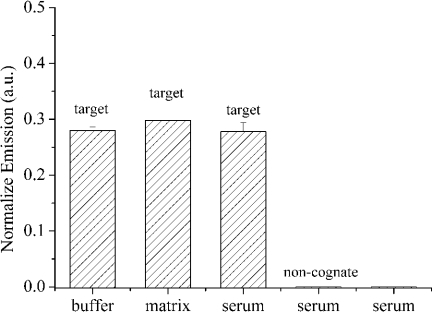 Histograms for fluorescence intensity at different conditions. From left to right: 1 nM target DNA in the pure buffer; 1 nM target DNA in the artificial matrix containing proteins; 1 nM target DNA in the human serum sample; 5 μM non-cognate DNA in the human serum sample and a human serum sample ([PF] = 5.4 × 10−7 M). Error bars were estimated from at least three independent measurements.