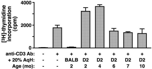 D2 AqH lacks immunosuppressive properties. T cells were added to medium containing AqH at various concentrations, as shown here for 20% AqH from BALB or D2 mice of the indicated ages. Cells were stimulated with anti-CD3 antibodies for 48 h and assayed for [3H]thymidine incorporation into proliferating cells. Single pools of AqH were used for each age in the assay, each pool consisting of 6–10 eyes. Values are mean cpm ± SEM of three to six wells.