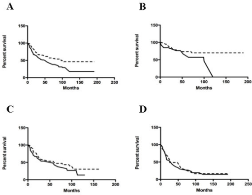 Prognostic value of uPAR expression. Kaplan-Meier curves for OSCC patients correlating uPAR expression and overall survival (A) (p = 0.0053), survival in grade 1 (B) (p = 0.0447), grade 2 (C) (p = 0.3427) and grade 3 (D) (p = 0.7143) tumours. Dotted line, uPAR negative cases ; continuous line, uPAR positive cases.