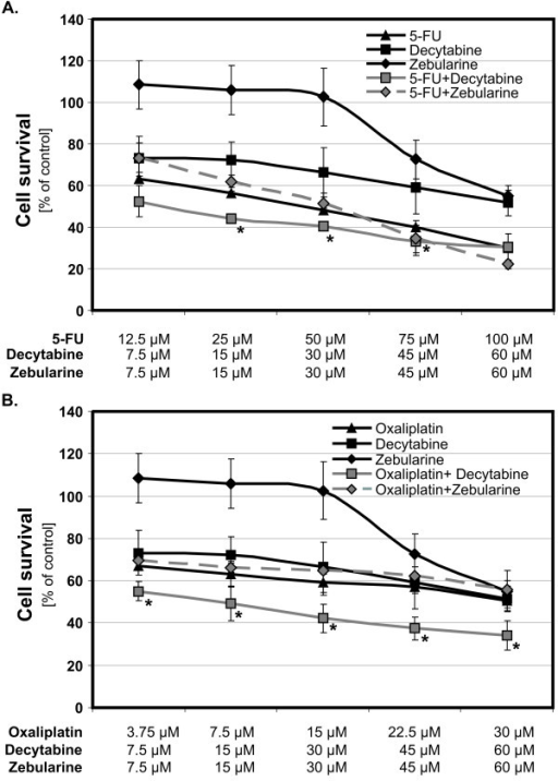 Effect of combination treatment with cytostatics and DNMTi agents on survival of the Colo-205 cells. Human colorectal cancer cells were exposed to 5-fluorouracil (5-FU) (A) or oxaliplatin (B) with and without demethylating agents, decytabine and zebularine (concentrations, in μM, below figures) for 72 h. Each bar represents the mean ± SD (n = 5), asterisks indicates significance at p < 0.05, for comparison with 5-FU or oxaliplatin.