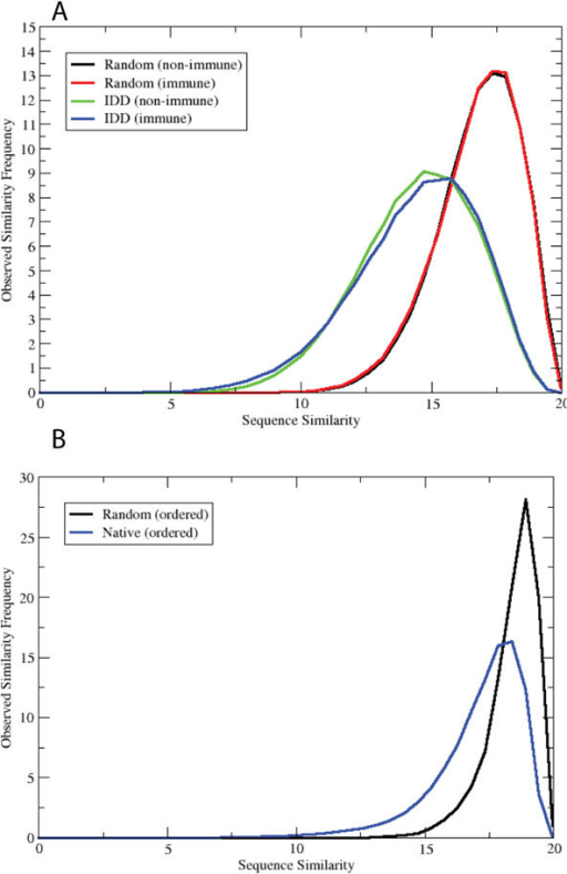 Observed frequency of amino acid histogram similarity scores. The similarity score is scaled from 0 to 20 for convenience (i.e., 100% identical histograms would have a score of 20). Native refers to actual protein sequences and random to artificially generated sequences with the same overall amino acid composition and length distribution as native sequences. A) Data are shown for non-immune random, immune random, non-immune IDD, and immune IDD sets. B) Data are shown for random ordered and native ordered sequences.