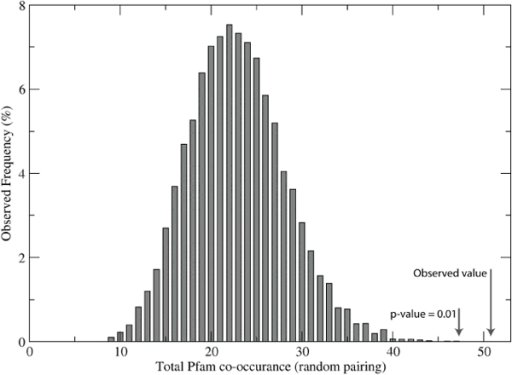 Background distribution of Pfam domain co-occurrence. Instead of using the Gaussian similarity score to match clusters in the innate immune set and the generic disordered set, we inserted a random matching function. The resulting distribution clearly indicates that the number of co-occurring Pfam domains identified by Gaussian similarity is highly significant.