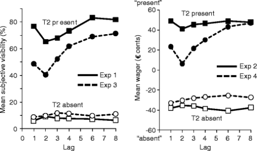 Left Mean subjective visibility of T2 as a function of T1–T2 lag and T2 presence in Experiments 1 and 3. Right Mean wagers on the presence or absence of T2 as a function of T1–T2 lag and factual T2 presence in Experiments 2 and 4