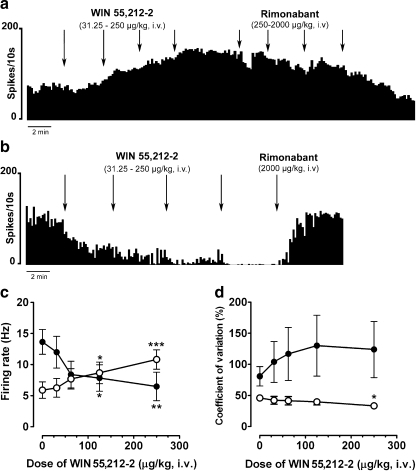 Representative firing rate histograms illustrating the effect of intravenous (i.v.) administration of cumulative doses of WIN 55,212-2 (31.25–250 μg/kg, i.v., doubling doses) on STN neuronal activity in intact (a) and 6-OHDA-lesioned rats (b). Both stimulatory and inhibitory effects were reversed by administration of the CB1 receptor antagonist rimonabant (250–2,000 μg/kg, i.v.). c The mean firing rate and (d) the mean value of the coefficient of variation of STN neurons following WIN 55,212-2 administration (31.25–250 μg/kg, i.v., doubling doses) in intact (white circle; n = 8) and lesioned rats (black circle; n = 8). Data are expressed as mean ± SEM; *p < 0.05; **p < 0.01; ***p < 0.001 vs. corresponding basal value (one-way repeated measures ANOVA followed by the Student–Newman–Keuls test)