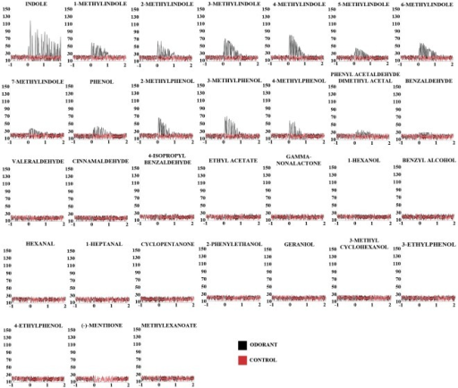 Peristimulus-time histograms.Each panel reports a peristimulus-time histogram illustrating the temporal dynamics of the responses to each odor of table1. In each panel, point 0 indicates the onset of the 0.5 sec odorant stimulus. The olfactory responses were assayed as firing rates in consecutive 50 ms intervals beginning 1 sec before the odor stimulus and continuing for another 1 sec. Each panel is representative of just one AalOR2 OSN.