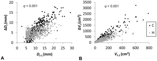 The interaction between treatment and size of the trees at the end of the previous (t−1) growing season for predicting the current year (t) increment in control (C) and humidified (H) plots: a) stem diameter (D), b) stem volume (V).Points represent individual measurements across three years of the experiment.